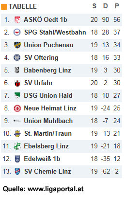 Tabelle Runde 21
