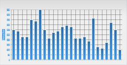 Statistik Homepage Besucher vom 01.11.14 bis 09.11.16